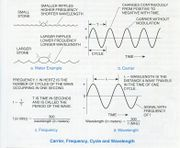 Carrier Frequency Cycle Wavelength.jpg